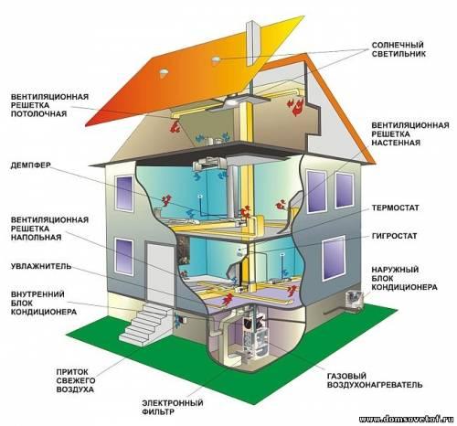 5. Строительство и ремонт своими руками - система вентиляции вашего дома.  Виды систем вентиляции и расчет...