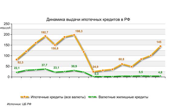 ипотека в рф 2012 встречался