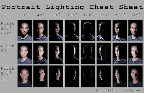 как правильно снимать портрет