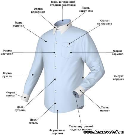 96a3855e8f58525 Как выбрать мужскую рубашку | NOVOSTON
