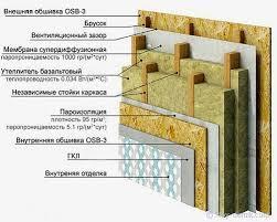 Дом из дерева с утеплителем: каркасные или деревянные стены?